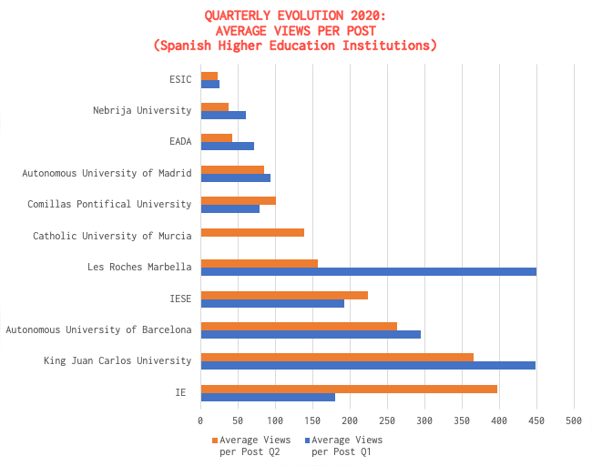 Spain WeChat ranking Q2 2020 Universities