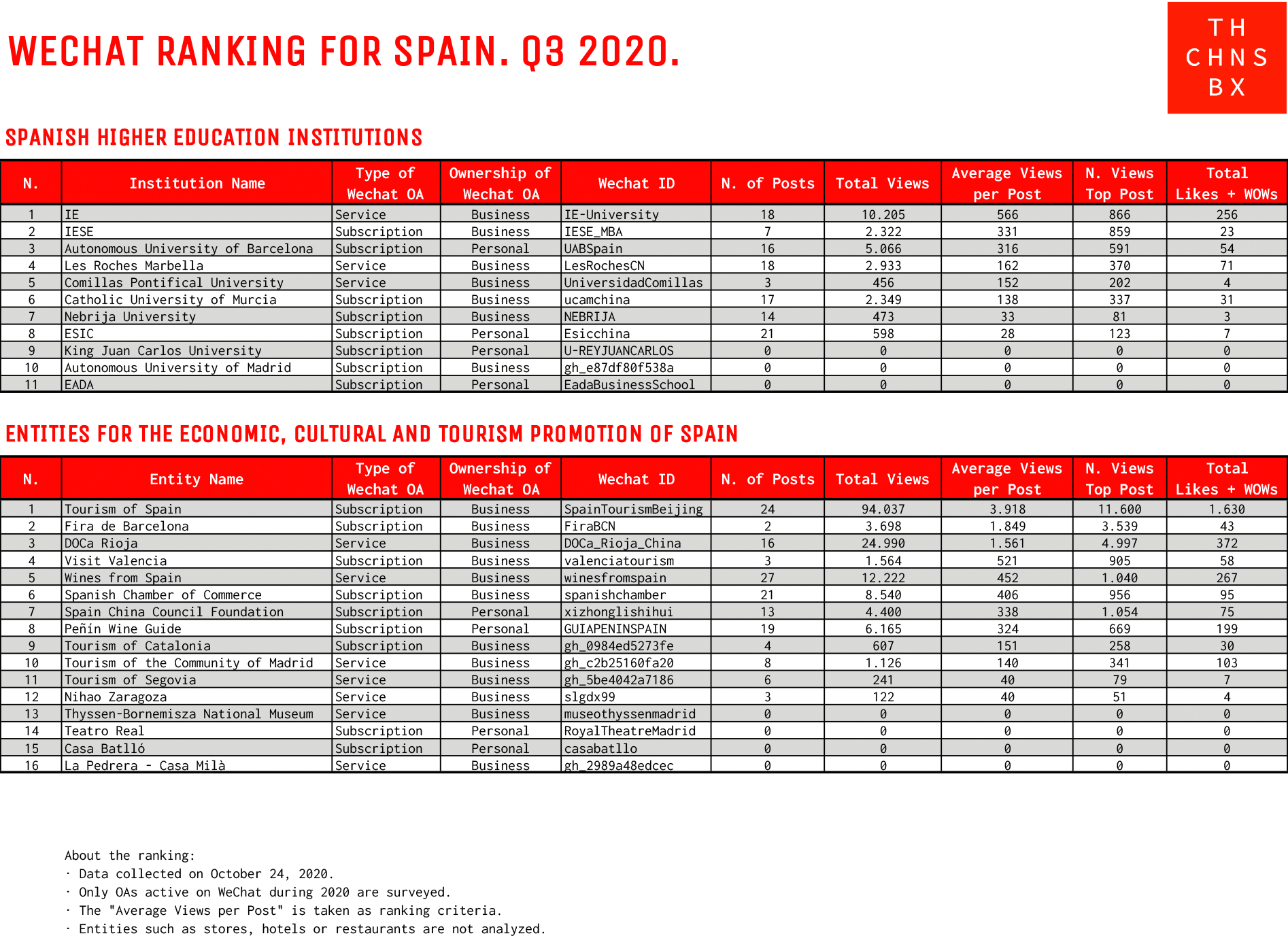 WeChat ranking for Spain Q3 2020