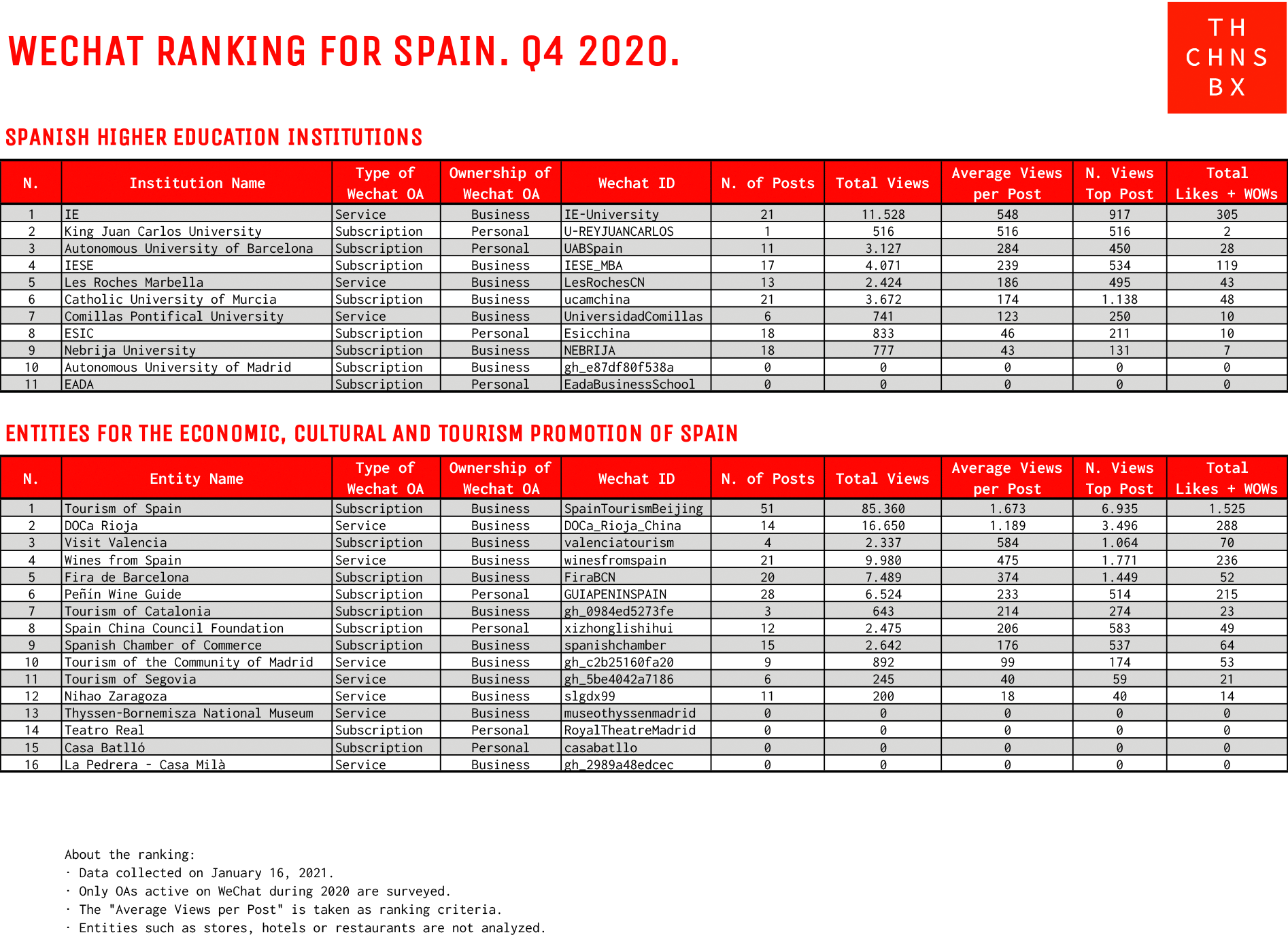 WeChat ranking for Spain Q4 2020